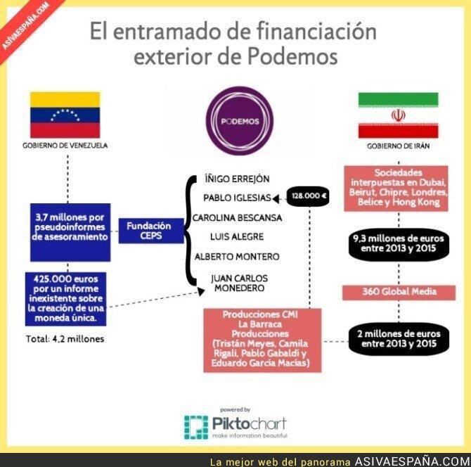 32311 - Así se financia Podemos, según OKDiario