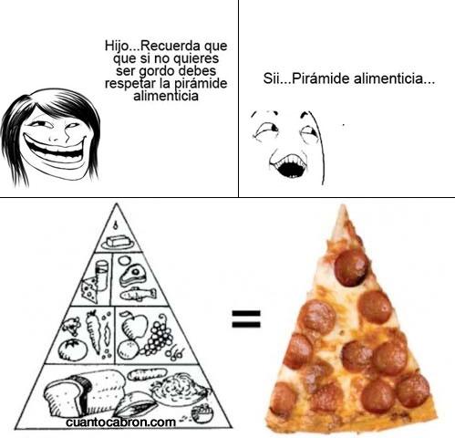 Pirámide alimenticia,pizza,Sí claro,Si...claro