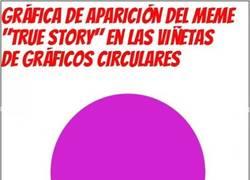 Enlace a Gráfico circular = true story