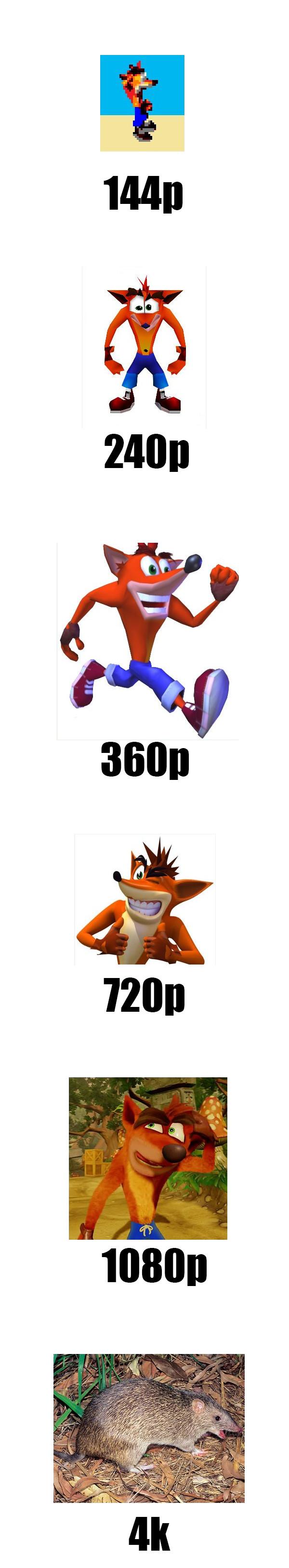 Meme_otros - La evolución de Crash Bandicoot