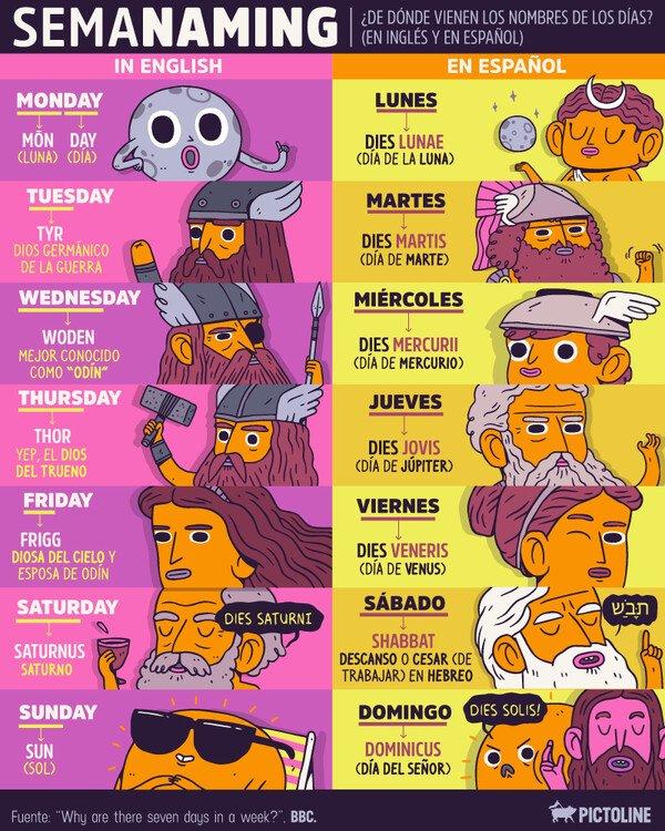 Otros - La explicación de los días de la semana en inglés y castellano