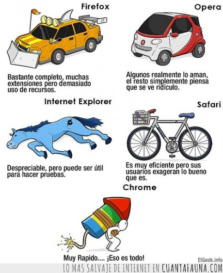 bici,caballo,Chrome,coche,cohete navegadores,Firefox,Internet Explorer,Opera,Safari,smart,vehículos
