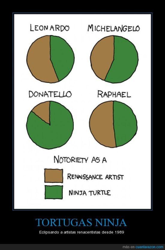 donatello,graficos,leonardo,michelangelo,raphael,renacimiento,tortugas ninja