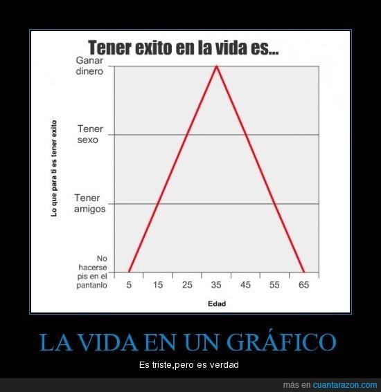 gráfico,vida