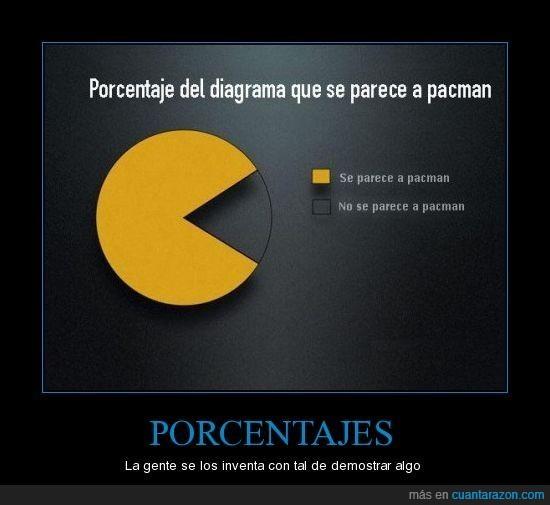gráfico,porcentaje