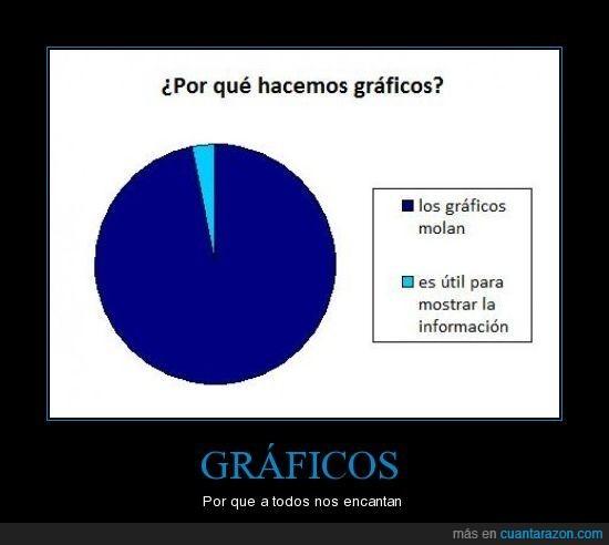 gráficos,porcentaje
