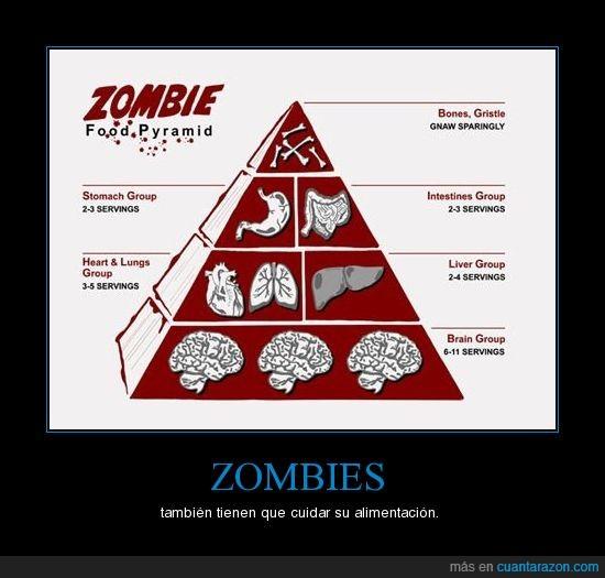 alimentación,piramide,Zombies