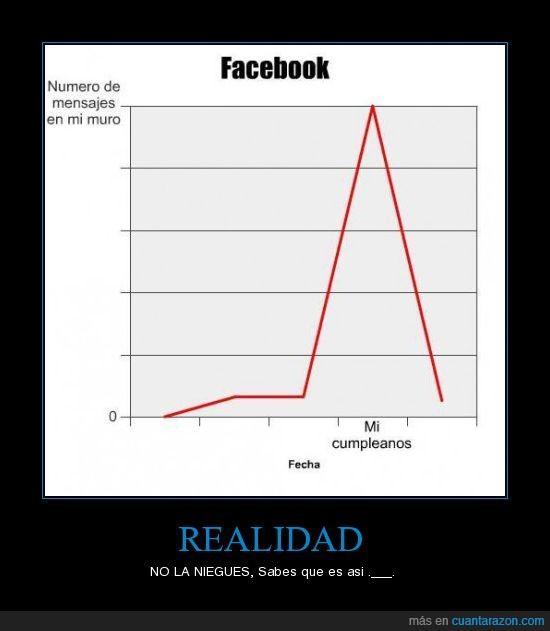 cumpleaños,facebook,publicacion,realidad