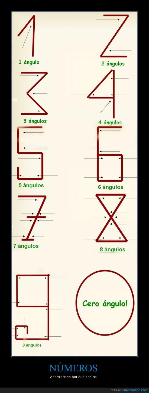 ángulos,árabes,números,orígen