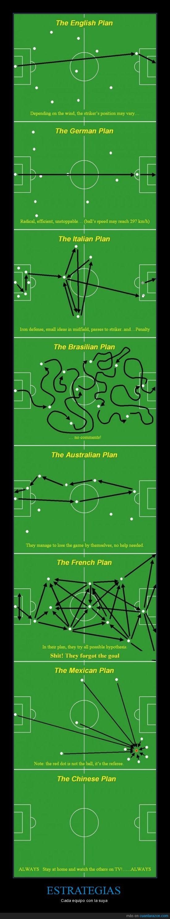 equipos,estrategias,Futbol,paises