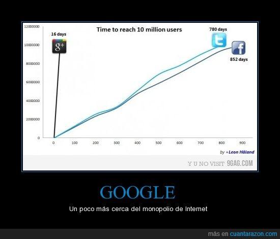 facebook,google,Google+,twitter