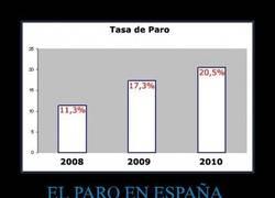 Enlace a EL PARO EN ESPAÑA