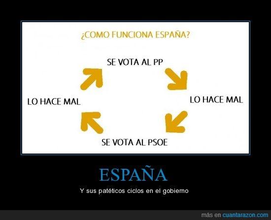 ciclo,España,politica,pp,psoe