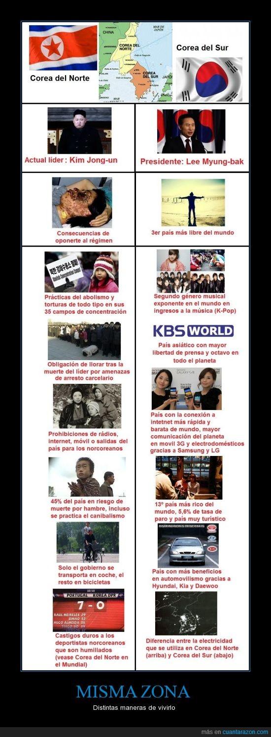 Corea del Norte,Corea del Sur,dictadura,diferencias,humillación,k-pop,libertad,mundial