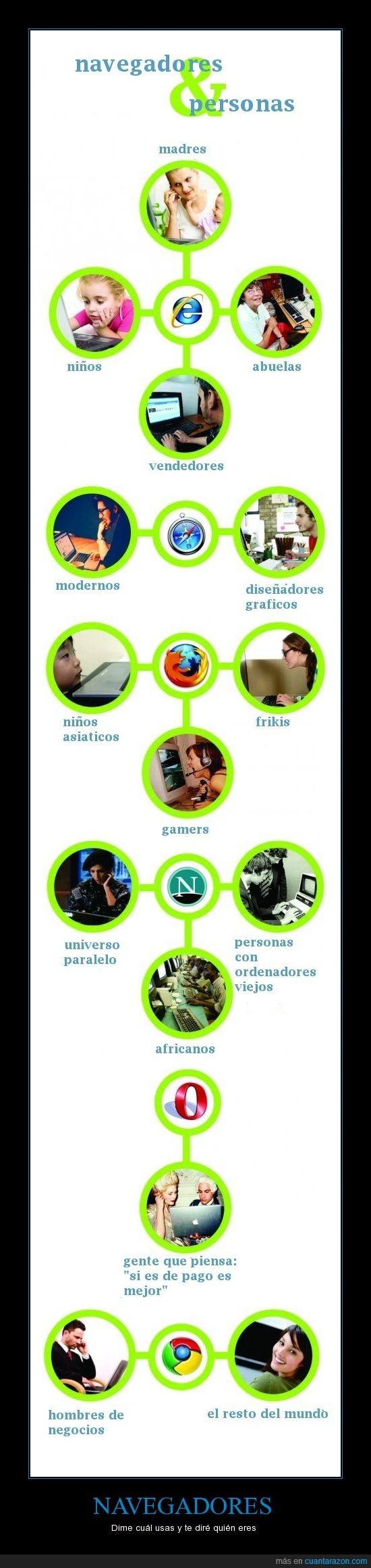 chrome,explorer,mozilla,navegador,opera,personas