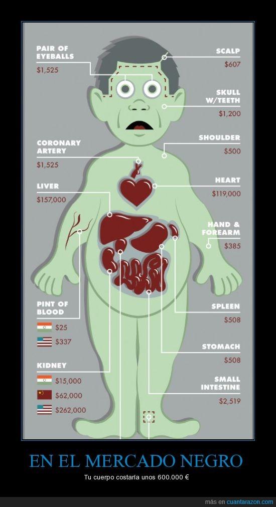 crisis,cuerpo,dinero,mercado negro,organos,precio,vender