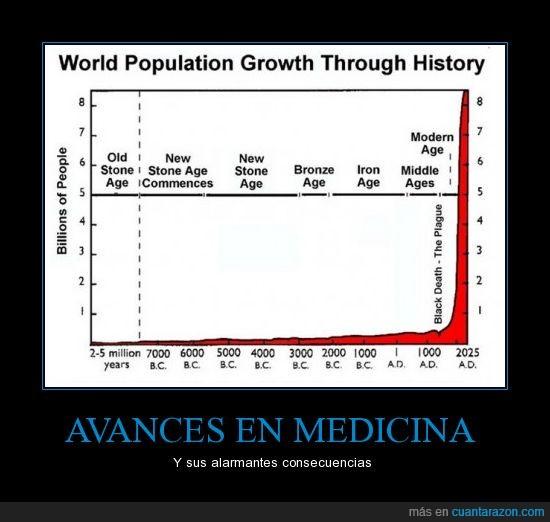 avanzar,consecuencias,crecimiento,espacio,medicina,muerte,plaga,población