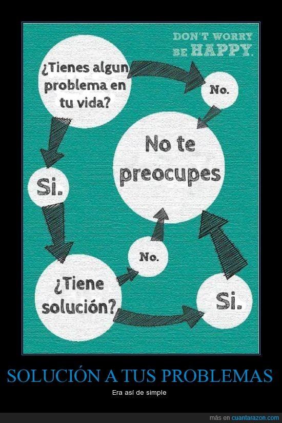 preguntas,preocupación,problema,solución