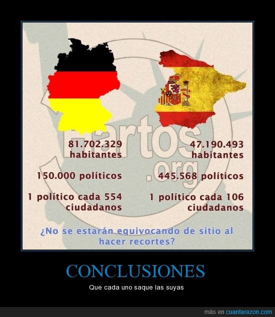 comparativa,españa,politica,politicos,pp,psoe,recortes