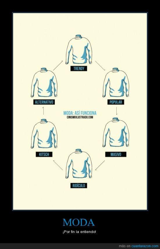 alternativo,camiseta,ciclo,kitsch,masivo,moda,popular,ridiculo,trendy