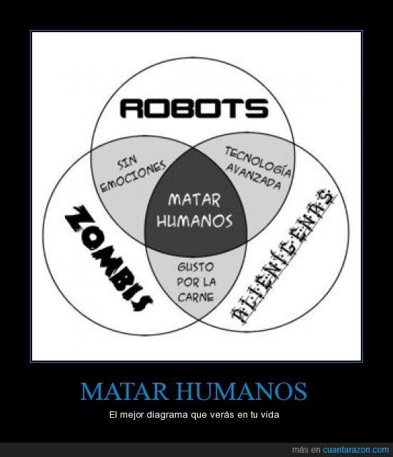alienígenas,carne,diagrama,humanos,matar,robots,zombis