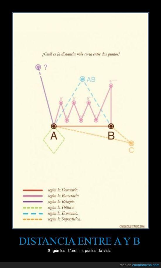 A y B,burocracia,distancia entre dos puntos,economía,geometría,política,religión,superstición