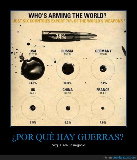 armas,capitalismo,exportación,guerras,países