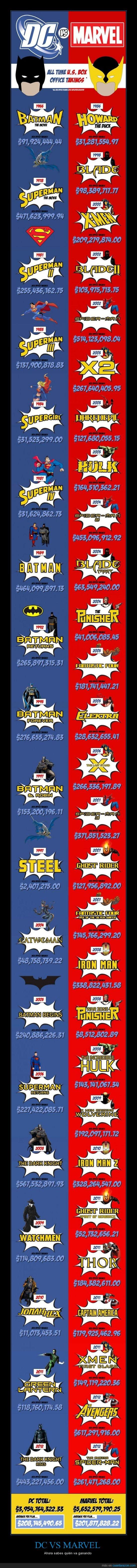 DC universe,dinero,héroes,marvel,millones,películas,personajes