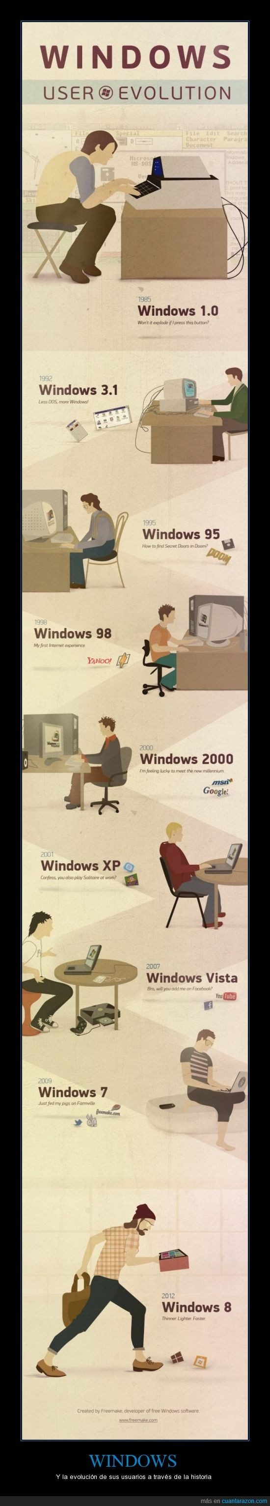 evolucion,historia,usuarios,windows