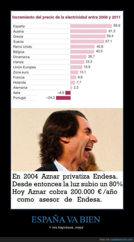 aznar,capitalismo,crisis,democracia,dinero,electricidad,endesa,españa,partido popular,pp