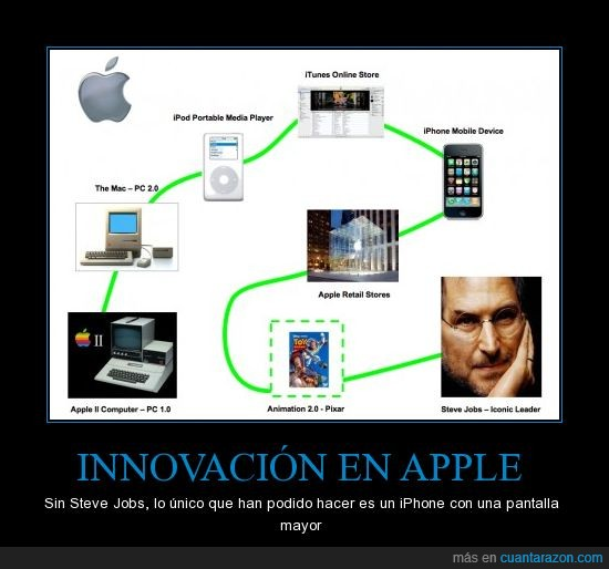 apple,innovación,ipad,iphone,mac,steve jobs