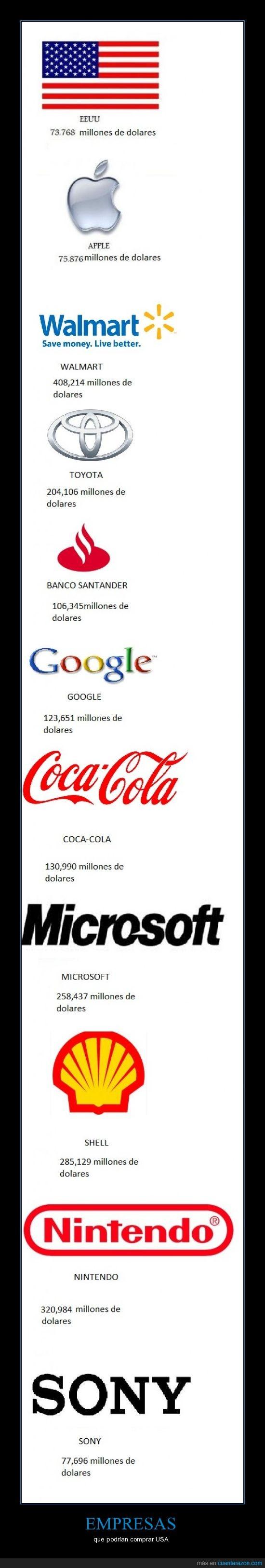 capital,capitalismo,comprar,empresas,usa