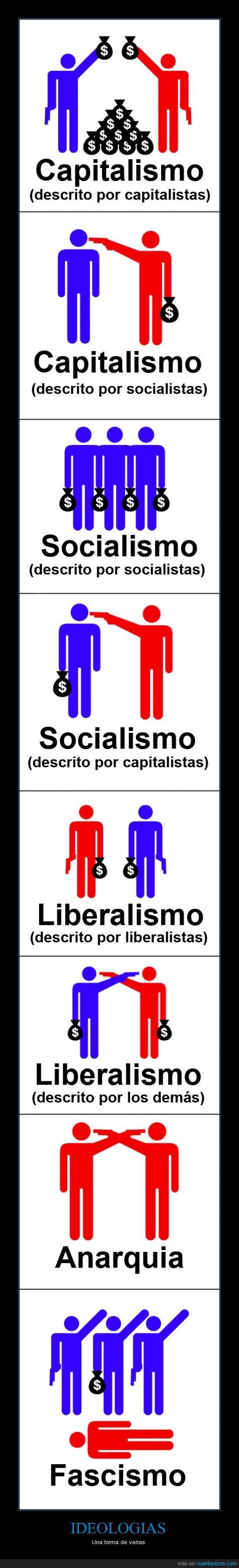 anarquia,capitalismo,fascismo,ideologia,liberalismo,politica,socialismo