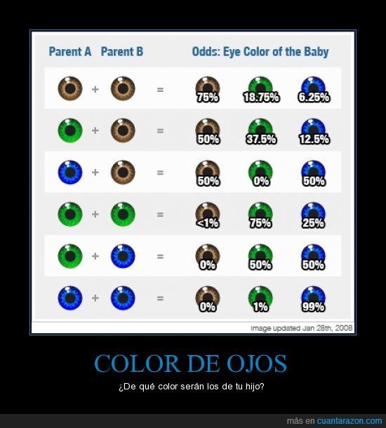color,genetica,hijo,Ojos,probabilidad