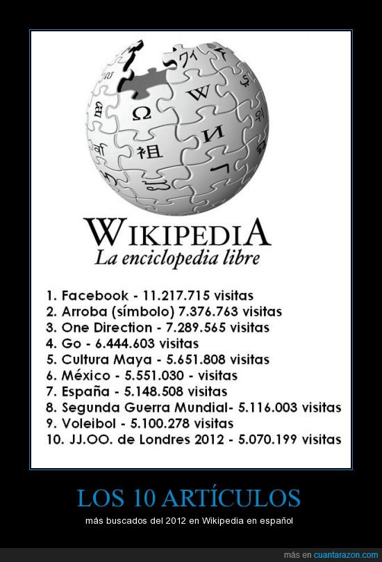 2012,españa,facebook,lo mas buscado,one direction,wikipedia