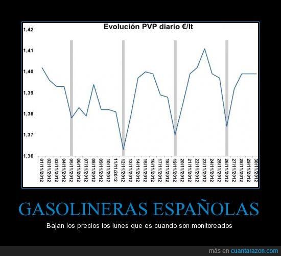 baja,control,españa,española,gasolina,lunes,precio
