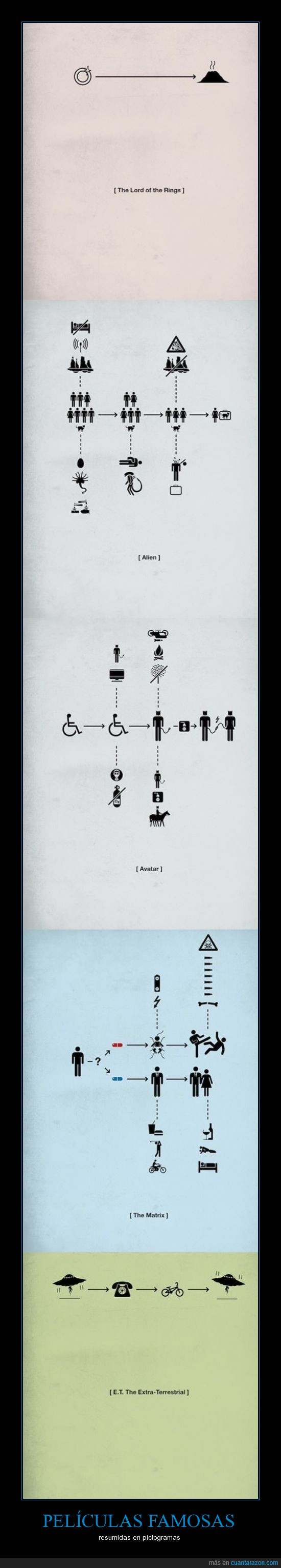 avatar,explicacion,matrix,pelicula,pictograma,resumen,señor de los anillos,simbolo