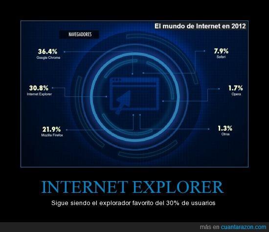 Google Chrome,IE,Mozila,Navegadores,numeros,usar