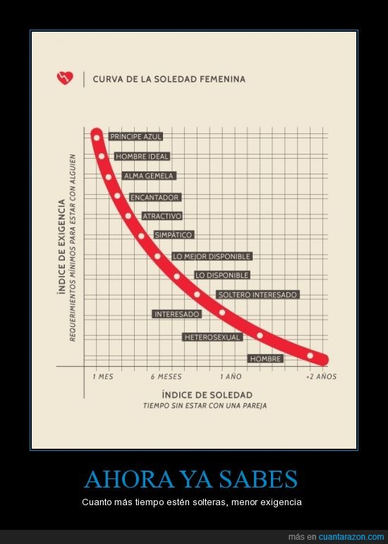 curva,curva soledad femenina,exigencia,hombre,mujeres,tabla,tiempo