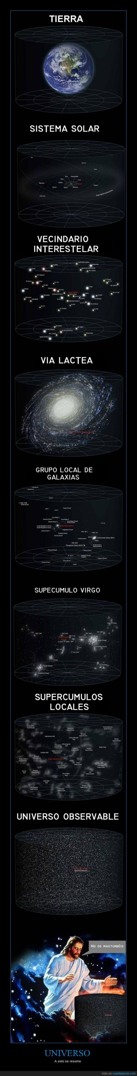 Jesús,Sistema Solar,Supecúmulo Virgo,Tierra,Universo,Vía Láctea