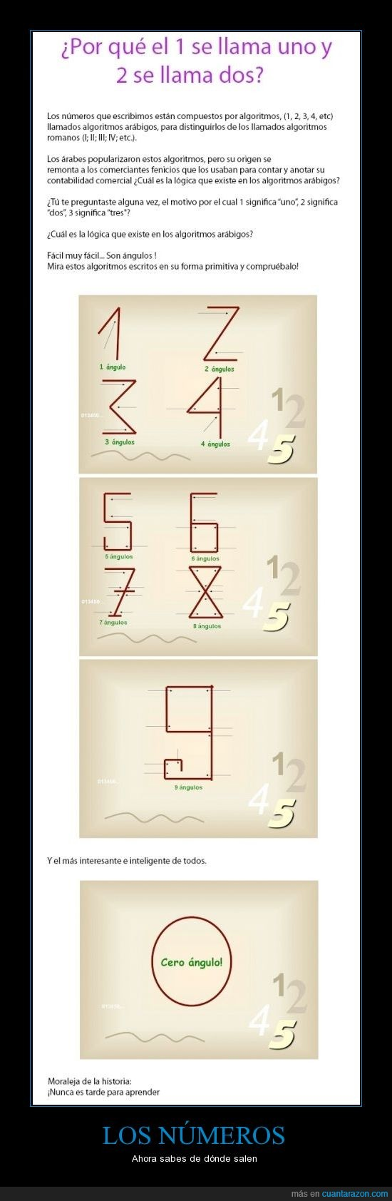 angulo,arabe,numero,origen