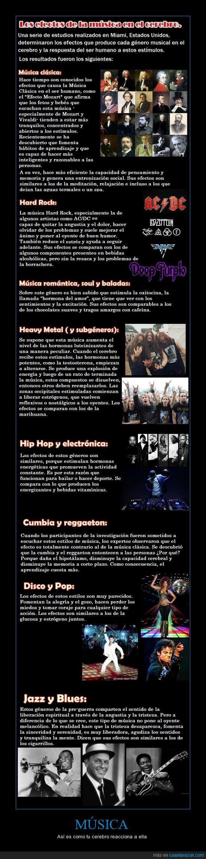 baladas,blues,cerebro,cumbia,disco,electrónica,géneros musicales,Hard rock,heavy metal,hip hop,jazz,Música,música clásica,pop,reacción,regueton,soul