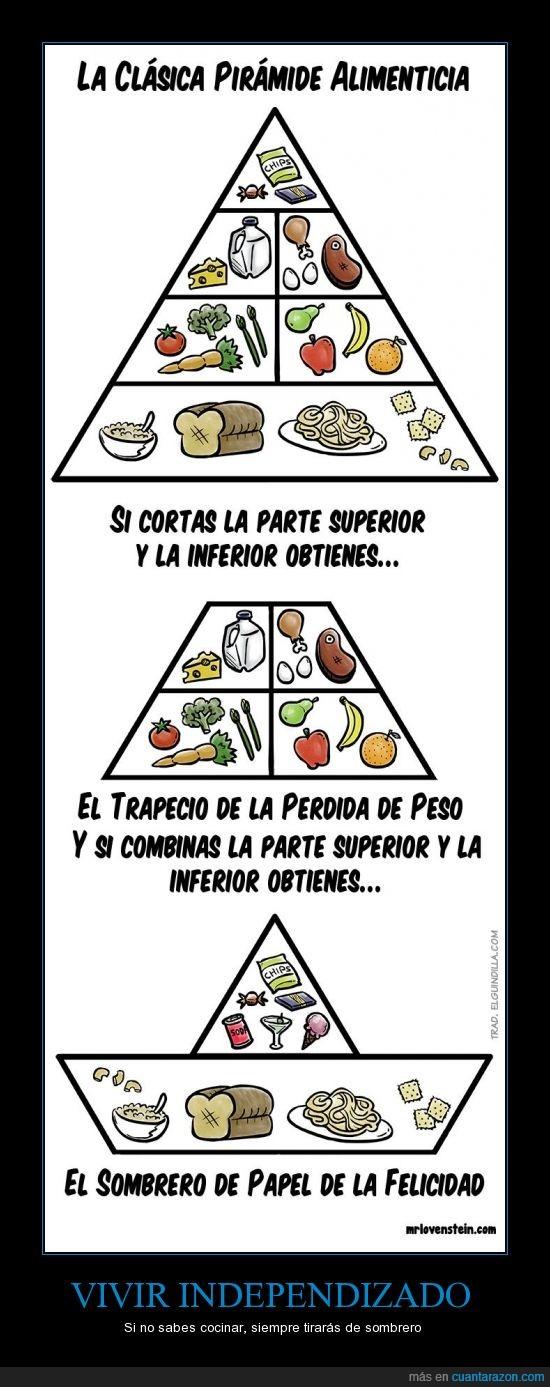 alimentos,cocina,felicidad,papel,piramide alimenticia,sombrero