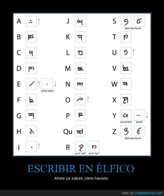 el señor de los anillos,elfico,escribir,idioma,tlotr,traduccion,vocales encima