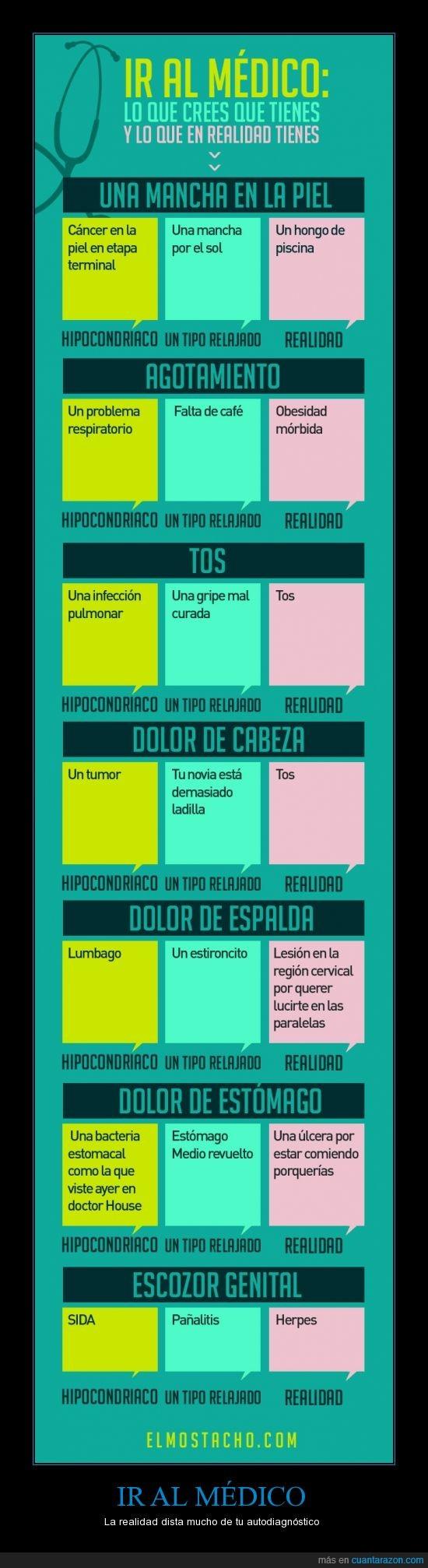 Doctor,ElMostacho,Enfermedades,Imagen,Laboratorio,Medico,Realidad,Verdadera