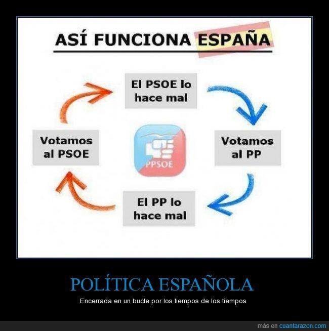 bule,ciclico,ciclo,española,hacer,mal,politica,pp,ppsoe,psoe,repetir