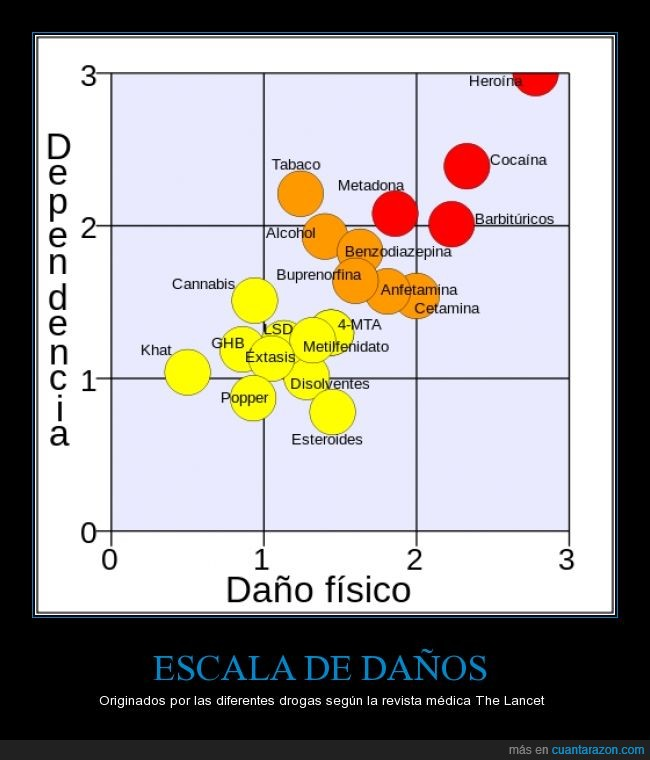 daño,dependencia,drogas,efectos,escala,gráfica,journal,nocivo,real,The Lancet