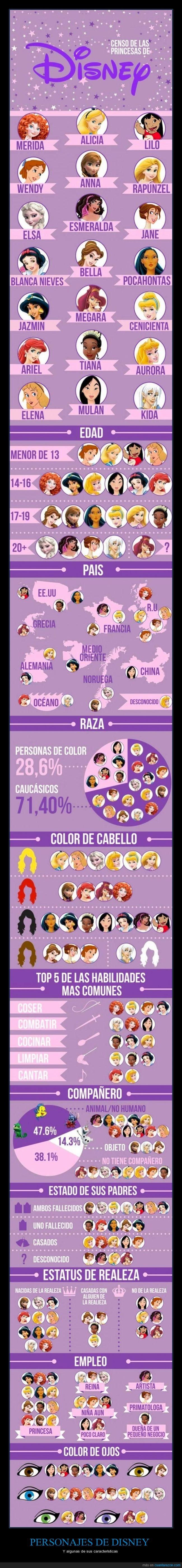 Caracteristicas,Disney,Información,Mujeres,Personajes,Princesas