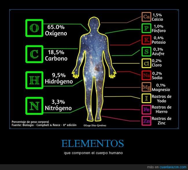 carbono,composición,creacion,cuerpo,elementos,espacio,humano,oxigeno