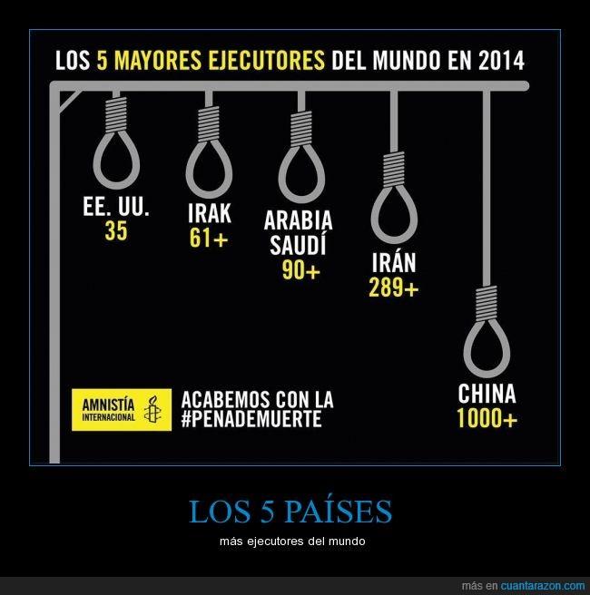 Amnistía Internacional,Arabia Saudí,capital,China,EEUU,ejecutor,Estados Unidos,Irak,Irán,muerte,mundo,paises,pena,verdugo